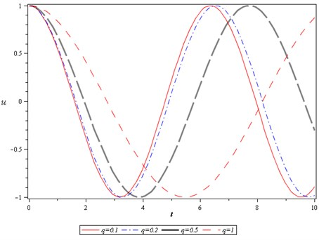 The effects of q on the period of motion when ε=A= 1