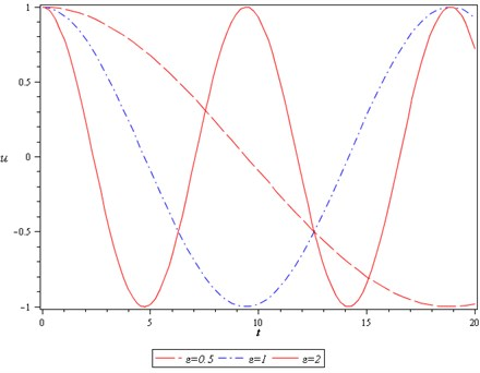 The effects of ɛ on the period of motion when q= 2 and A=1
