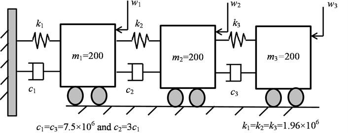 3-DOF model under the random excitation