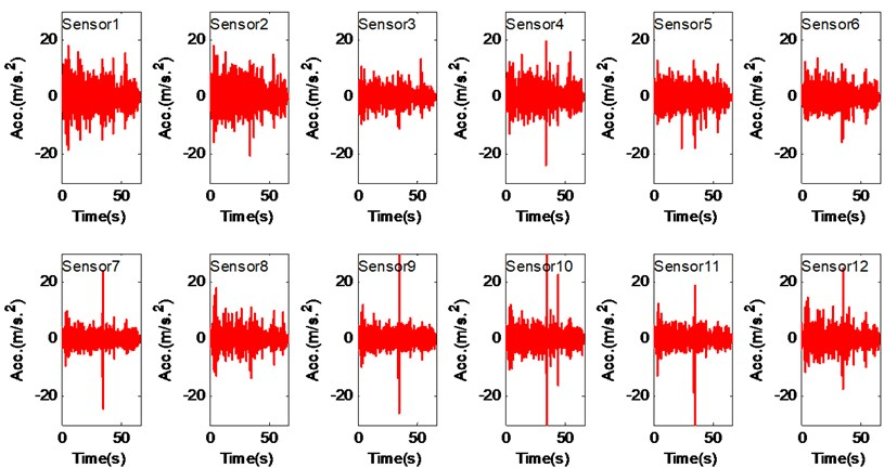 Raw vibration signals and their spectra