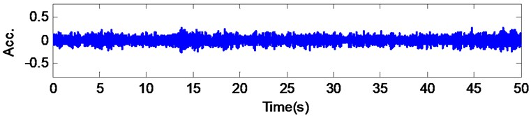 Raw acceleration signals and their correlation signals
