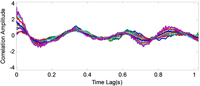 Average correlation signals and raw correlation signals