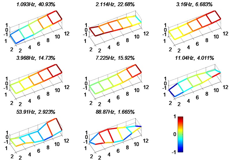 Modal analysis results for unloaded case