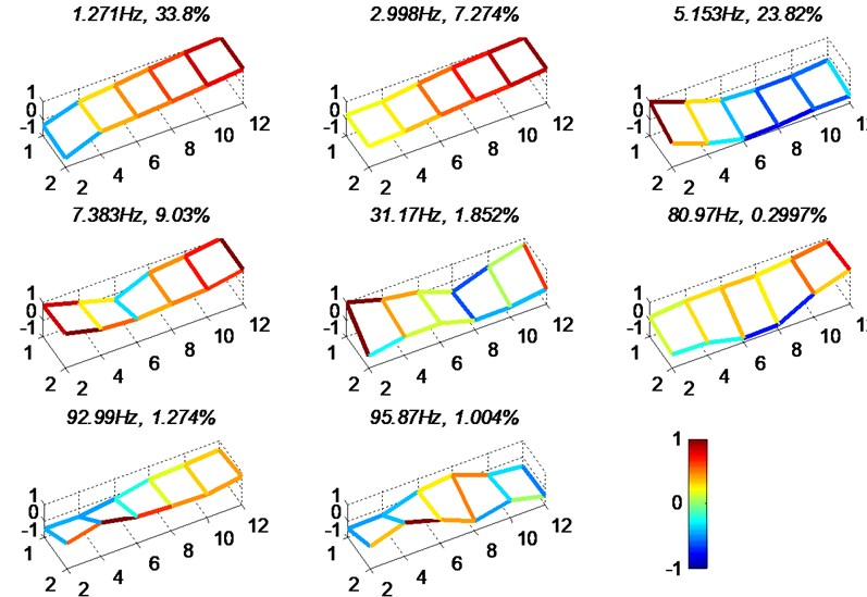 Modal analysis results for loaded case