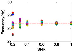 The performance of average correlation signals based Cov-SSI