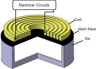 Schematic of magnetic pulse shaping device