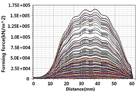 Forming pressure distribution results from MAXWELL