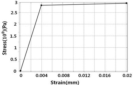 Aluminum alloy NL stress-strain curve