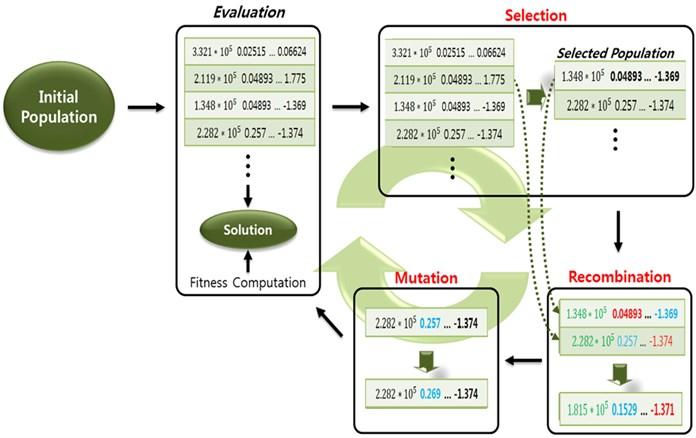 Full implementation process of an evolutionary algorithm