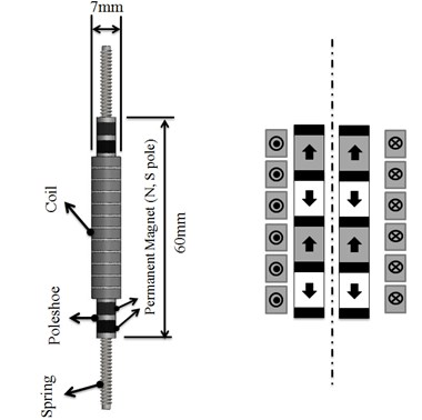 Schematic diagram of conventional  tubular linear generator