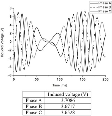 Induced voltage in each coil winding at no load