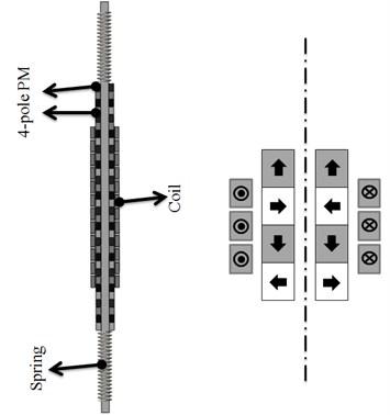 Schematic diagram of tubular linear generator applying Halbach array