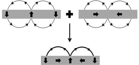 Principle of superposition of Halbach array