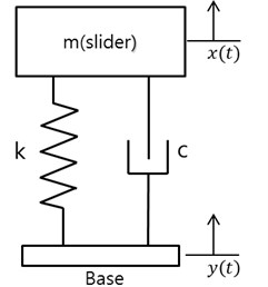 Free body diagram for the analysis of the base excitation