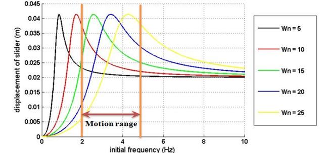 Displacement amplitude versus input frequency