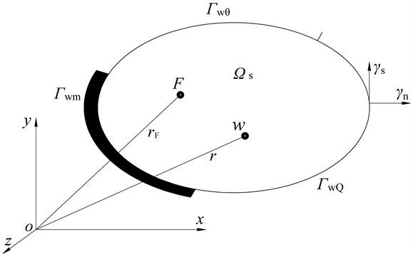 Convex plate domain