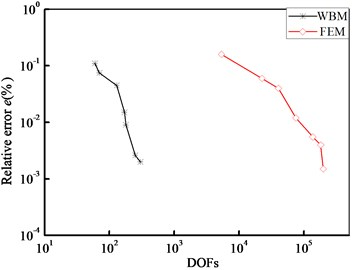 Comparison of the convergence of FEM and WBM