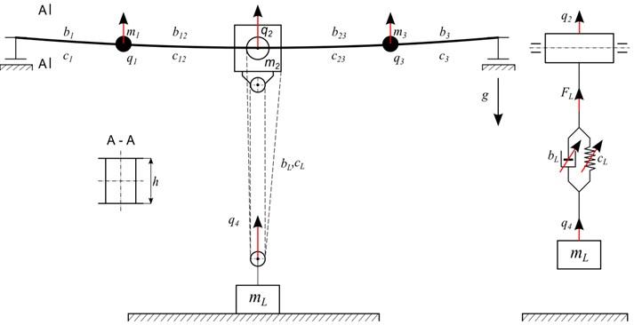 Phenomenological model of overhead travelling crane
