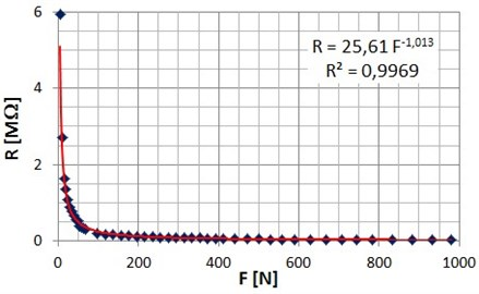 FlexiForce sensor resistance characteristic 440N