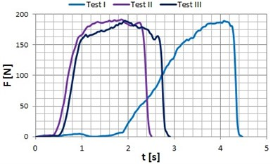 Occlusal forces recorded for patient P4 (age: 24 years) in the zone of: a) incisors, b) premolars