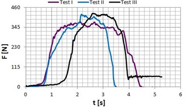 Occlusal forces recorded for patient P1 (age: 40 years) in the zone of: a) incisors, b) premolars