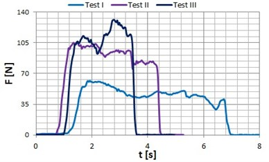Occlusal forces recorded for patient P2 (age: 22 years) in the zone of: a) incisors, b) premolars