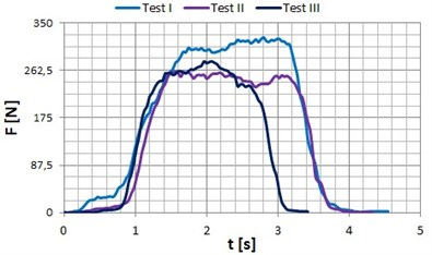 Occlusal forces recorded for patient P3 (age: 23 years) in the zone of: a) incisors, b) premolars