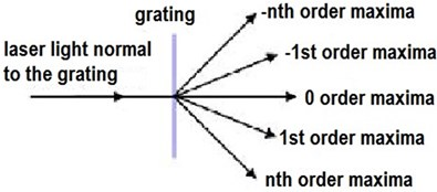 Simplified scheme of distribution  of diffraction maxima