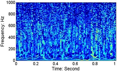 The instantaneous frequency and Hilbert spectrum of wafer #2 at a speed of 152.5 mm/s