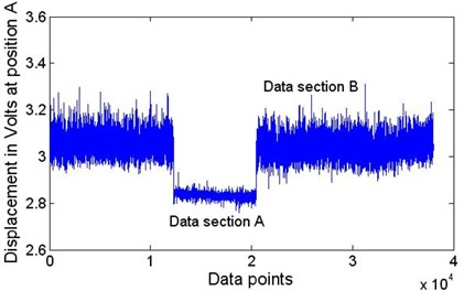 The original data measured by a laser sensor 5 when wafer #2 passed through position A  at speed 152.5 mm/s. Data section A corresponds with the wafer's transverse motion;  Data section B corresponds with the string's motion after the wafer has passed