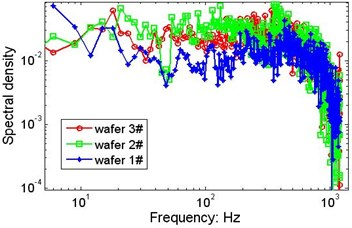 Possible effects of the wafer's weight on the marginal spectrum