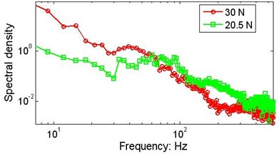 The effect of the initial string tension on the marginal spectrum V=152.5 mm/s