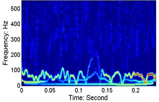 Low-frequency resonances at different speeds