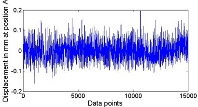 The vibration of the string at position A: A series of 15000 points taken from data section B in Fig.2 is decomposed by EEMD; after the highest  two IMFs and the residue are removed, the signal  is reconstructed using the other 8 IMFs
