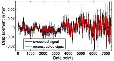 The smoothed signal used to calculate the indicator, P=20.5