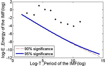 The results of the significance test of the IMFs corresponding with the series of 15000 points from data section B in Fig. 2