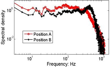 Marginal spectra of the string signals measured by S5 and S6 for wafer #2.  The data series are from data section B