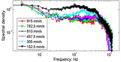 Comparisons of marginal spectra of the string signals measured by S5 and S6  under different speeds of axial motion. The data series are from data section B
