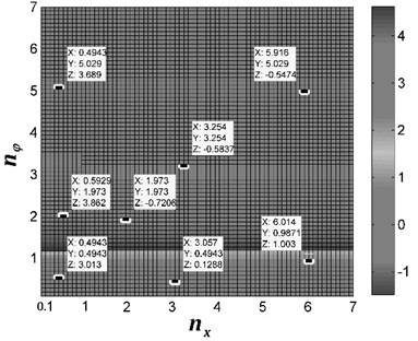 Stable phase difference with the theoretical computation. In this figure, coordinate X represents  the value of frequency ratio nx; coordinate Y represents the value of frequency ratio nφ;  coordinate Z represents the value of stable phase difference α