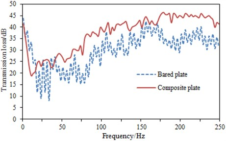 Comparison of transmission loss between two kinds of structures