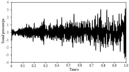 Time domain of sound pressure for the high-speed train