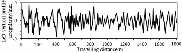 Model input data