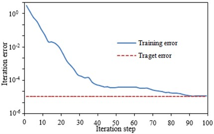 Error curve of the neural network training