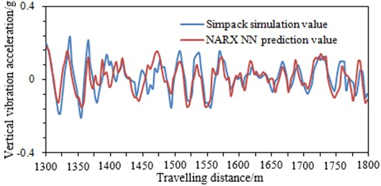 Comparison of the computational results between NN and the multi-body dynamics