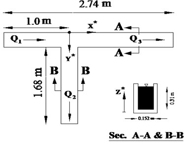 The geometric characteristics of the flume