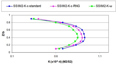 Comparing computational turbulence kinetic energy profile  in the numerical and experimental modes