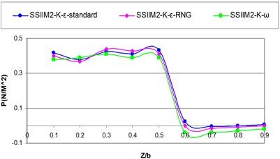 Comparing computational hydrostatic pressure distribution profile