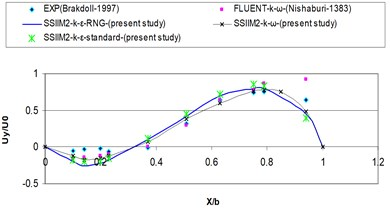 Comparing computational velocity profile in the numerical and experimental modes