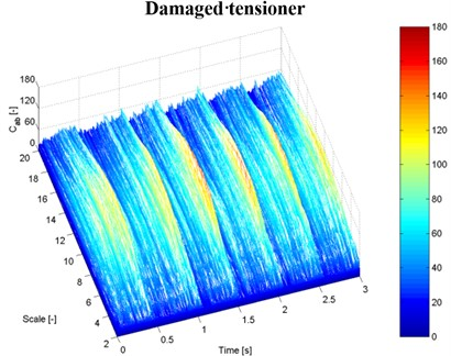 Examples of time-scale signal frequency distributions for the vibration recorded  at a constant speed of 2,500 rpm: a), b) vibration measurement with an accelerometer no. 1, c), d) vibration measurement with a laser vibrometer on the tensioner housing