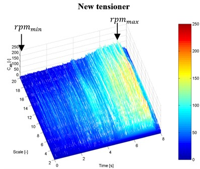 Time-scale distributions of the vibration signal frequencies at coasting of the motorcycle engine (rpm – rotational speed of the engine, R – the range of the rotational speed at which resonance occurs):  a), b) vibration measurement with an accelerometer no. 1, c), d) vibration measurement with a laser vibrometer on the tensioner housing